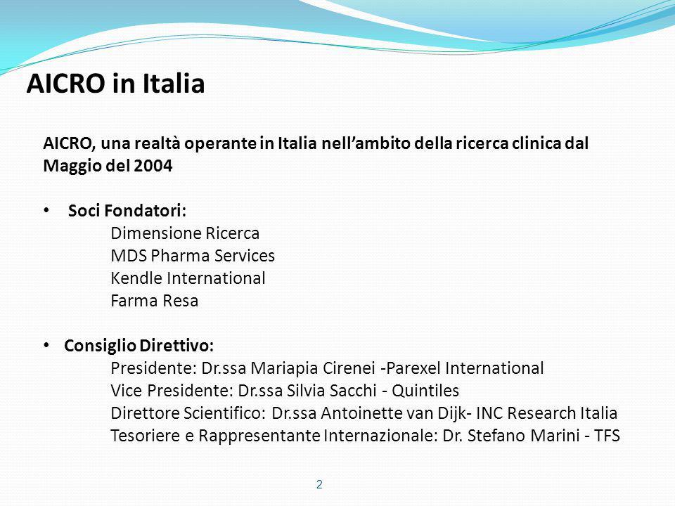 AICRO, una realtà operante in Italia nell'ambito della ricerca clinica dal Maggio del 2004 Soci Fondatori: Dimensione Ricerca MDS Pharma Services Kend