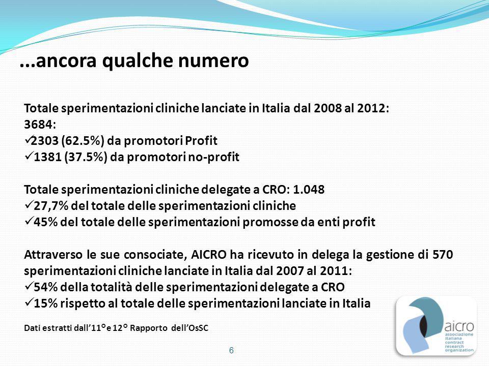 Totale sperimentazioni cliniche lanciate in Italia dal 2008 al 2012: 3684: 2303 (62.5%) da promotori Profit 1381 (37.5%) da promotori no-profit Totale