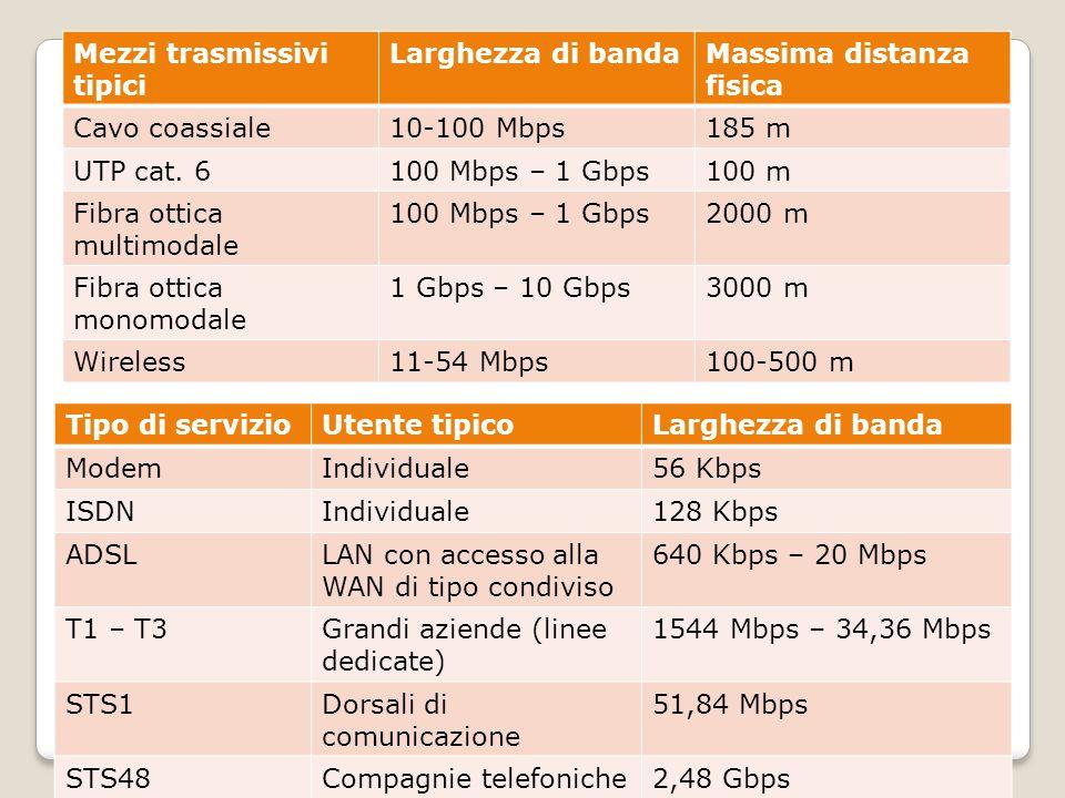 Mezzi trasmissivi tipici Larghezza di bandaMassima distanza fisica Cavo coassiale10-100 Mbps185 m UTP cat.