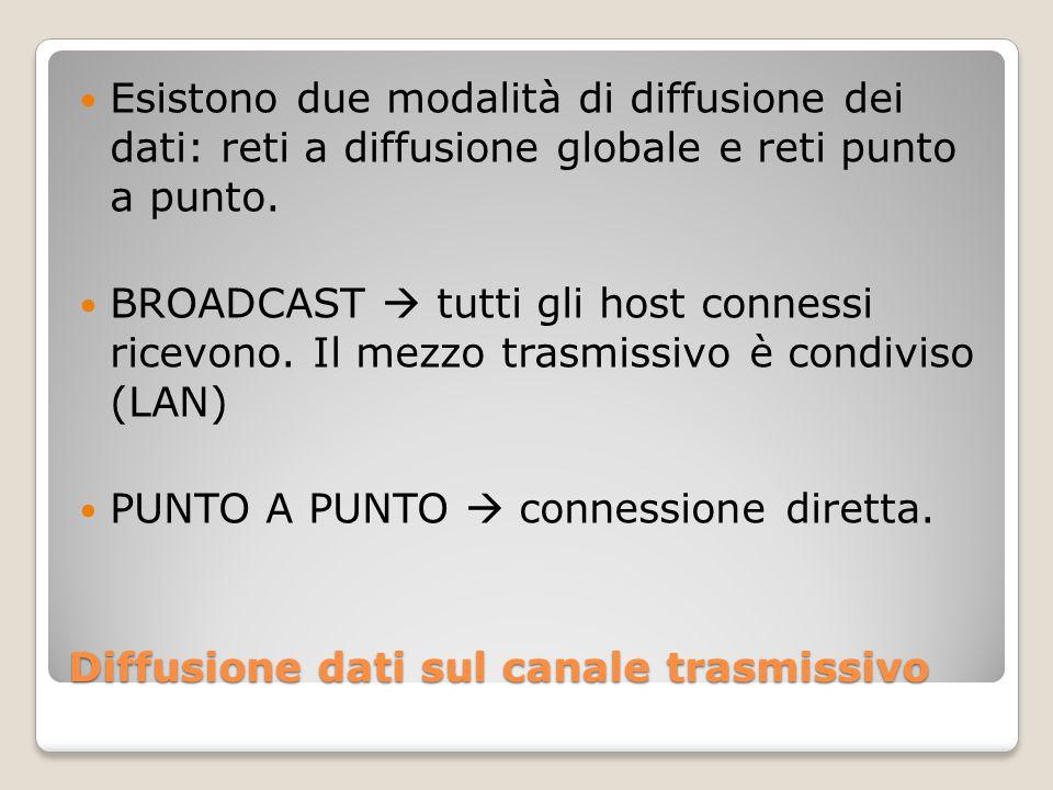 Diffusione dati sul canale trasmissivo Esistono due modalità di diffusione dei dati: reti a diffusione globale e reti punto a punto. BROADCAST  tutti