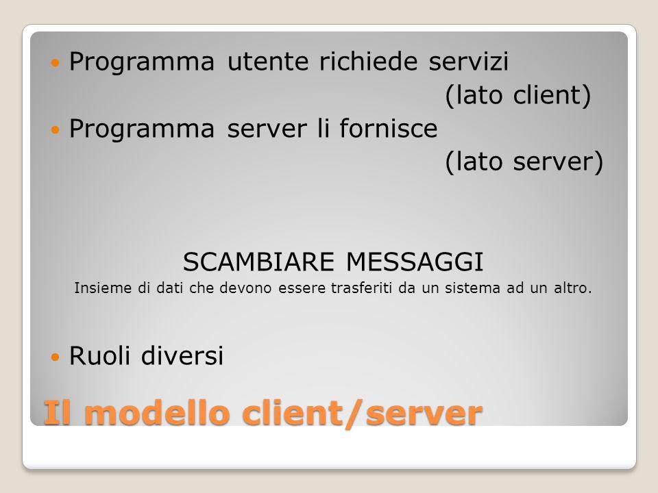 Il modello client/server Programma utente richiede servizi (lato client) Programma server li fornisce (lato server) SCAMBIARE MESSAGGI Insieme di dati