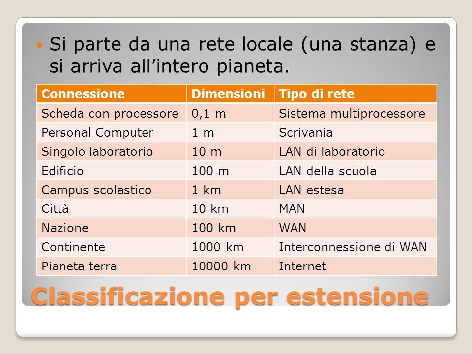 Classificazione per estensione Si parte da una rete locale (una stanza) e si arriva all'intero pianeta.