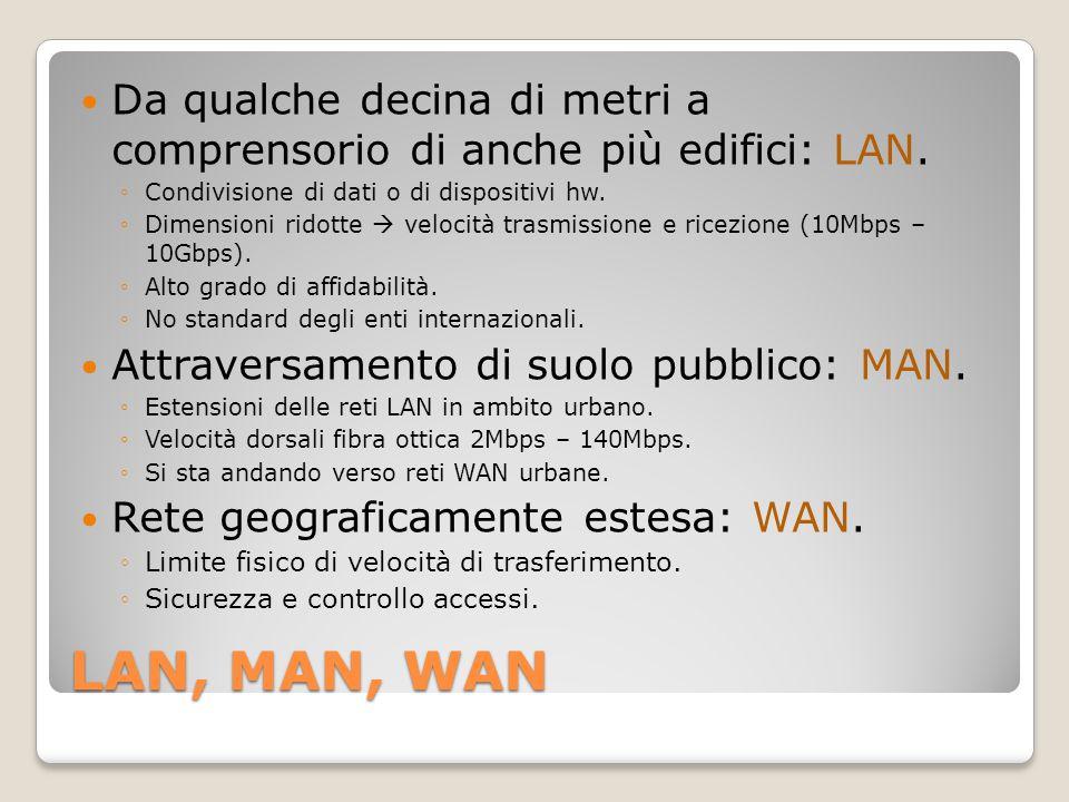 LAN, MAN, WAN Da qualche decina di metri a comprensorio di anche più edifici: LAN. ◦Condivisione di dati o di dispositivi hw. ◦Dimensioni ridotte  ve