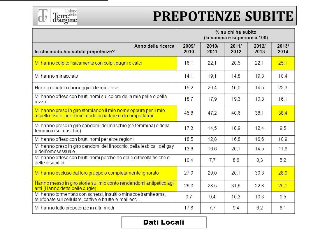 PREPOTENZE SUBITE % su chi ha subito (la somma è superiore a 100) Anno della ricerca In che modo hai subito prepotenze? 2009/ 2010 2010/ 2011 2011/ 20