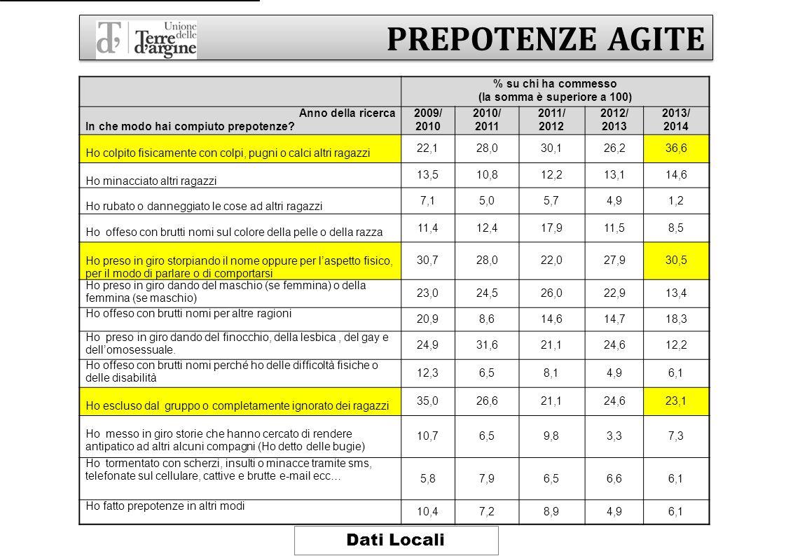 % su chi ha commesso (la somma è superiore a 100) Anno della ricerca In che modo hai compiuto prepotenze? 2009/ 2010 2010/ 2011 2011/ 2012 2012/ 2013