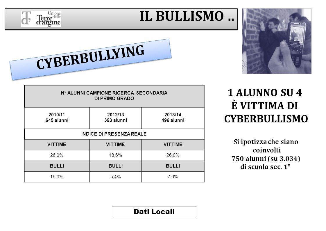 IL BULLISMO.. CYBERBULLYING N° ALUNNI CAMPIONE RICERCA SECONDARIA DI PRIMO GRADO 2010/11 645 alunni 2012/13 393 alunni 2013/14 496 alunni INDICE DI PR