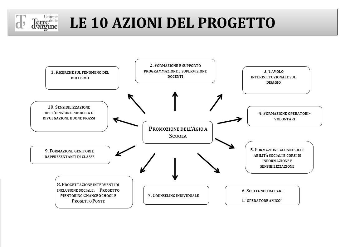 3 1. R ICERCHE SUL FENOMENO DEL BULLISMO 2. F ORMAZIONE E SUPPORTO PROGRAMMAZIONE E SUPERVISIONE DOCENTI 9. F ORMAZIONE GENITORI E RAPPRESENTANTI DI C