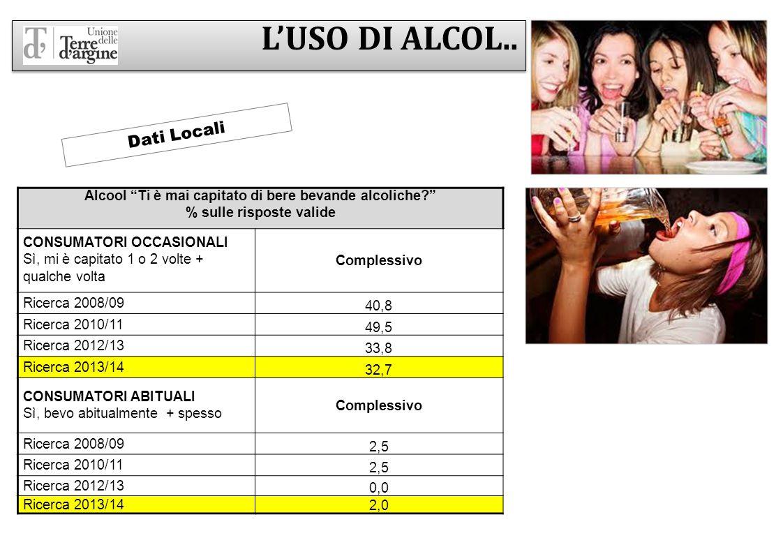 """L'USO DI ALCOL.. Alcool """"Ti è mai capitato di bere bevande alcoliche?"""" % sulle risposte valide CONSUMATORI OCCASIONALI Sì, mi è capitato 1 o 2 volte +"""