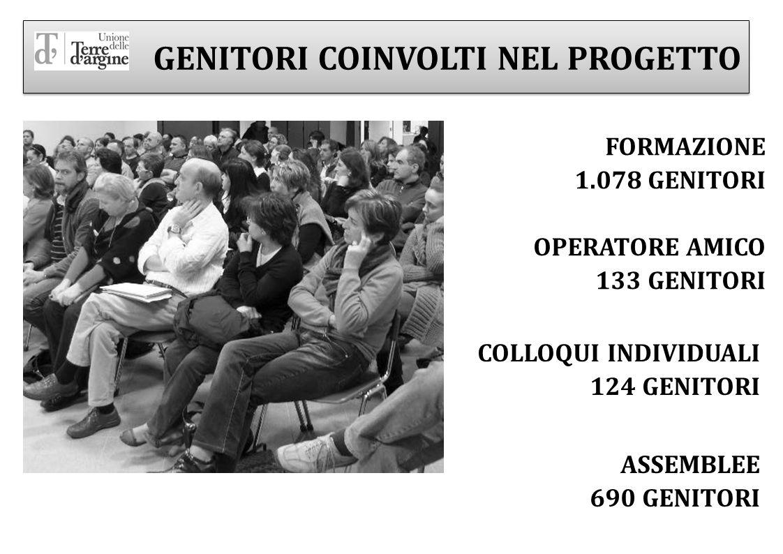 FORMAZIONE 1.078 GENITORI OPERATORE AMICO 133 GENITORI COLLOQUI INDIVIDUALI 124 GENITORI ASSEMBLEE 690 GENITORI GENITORI COINVOLTI NEL PROGETTO