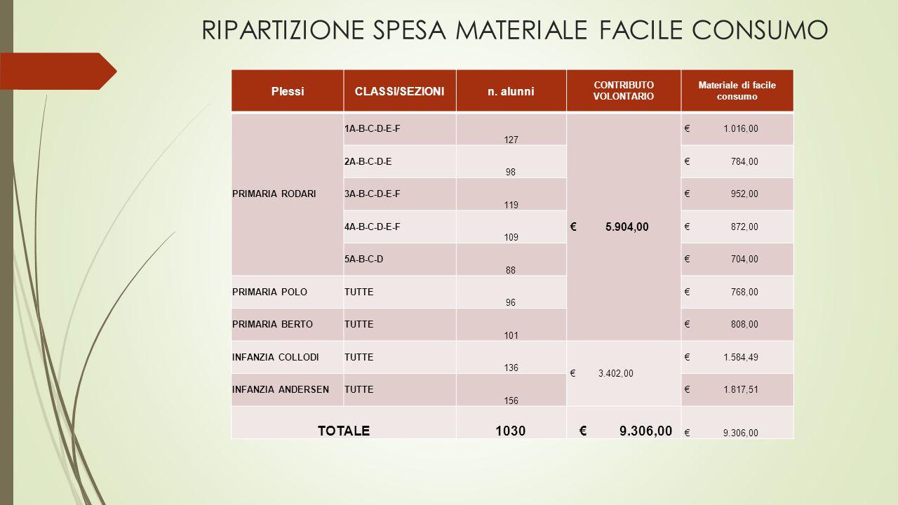 RIPARTIZIONE SPESA MATERIALE FACILE CONSUMO PlessiCLASSI/SEZIONIn.