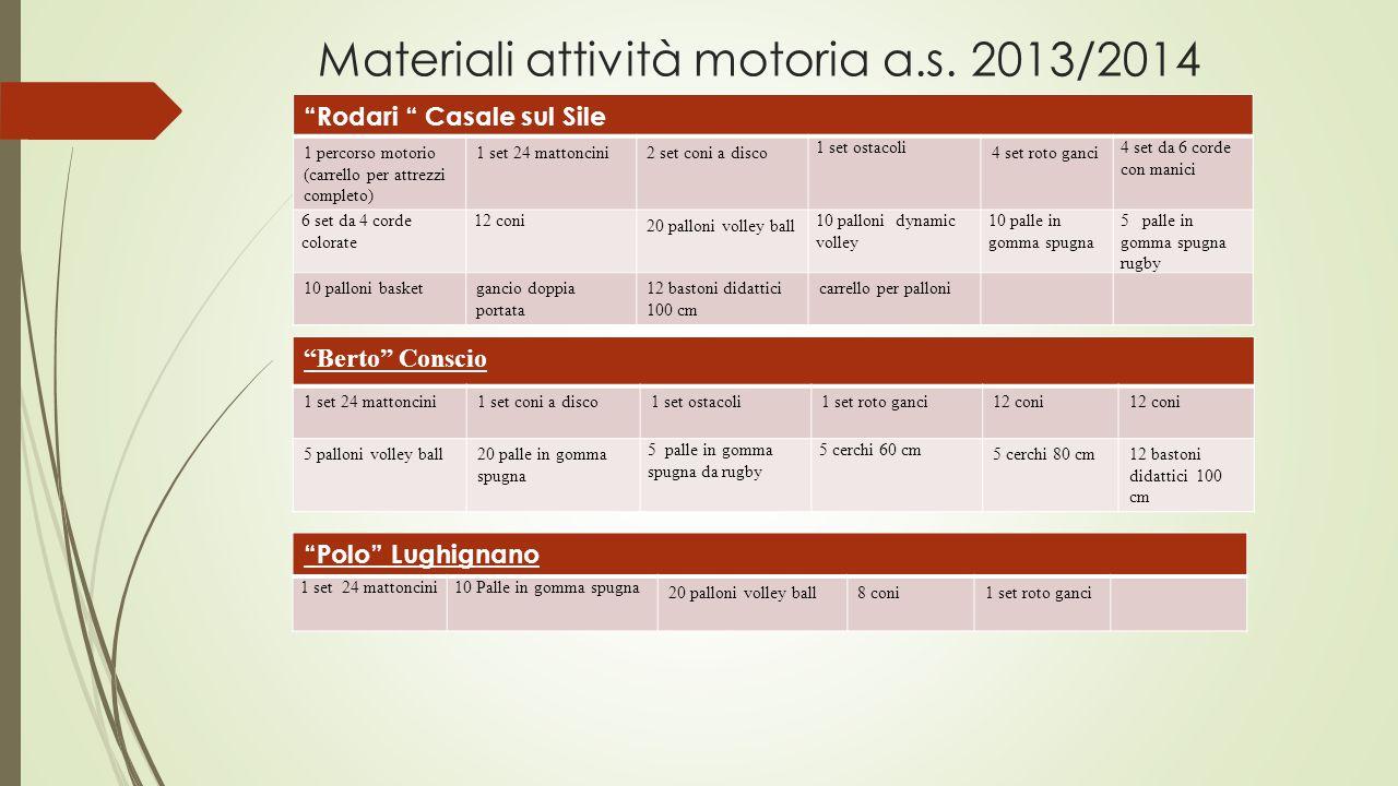 Materiali attività motoria a.s.