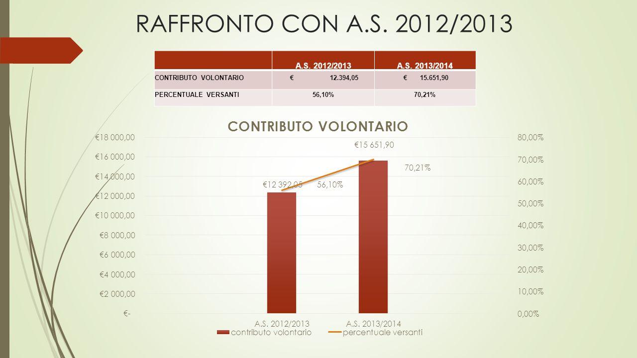 RAFFRONTO CON A.S. 2012/2013 A.S. 2012/2013A.S.