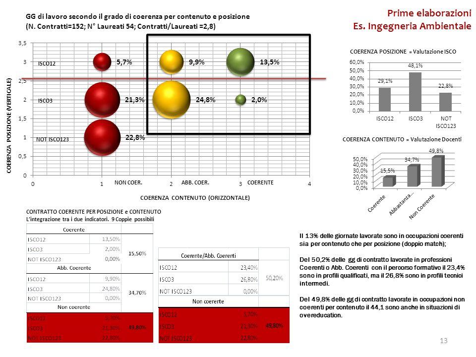 13 Prime elaborazioni Es.