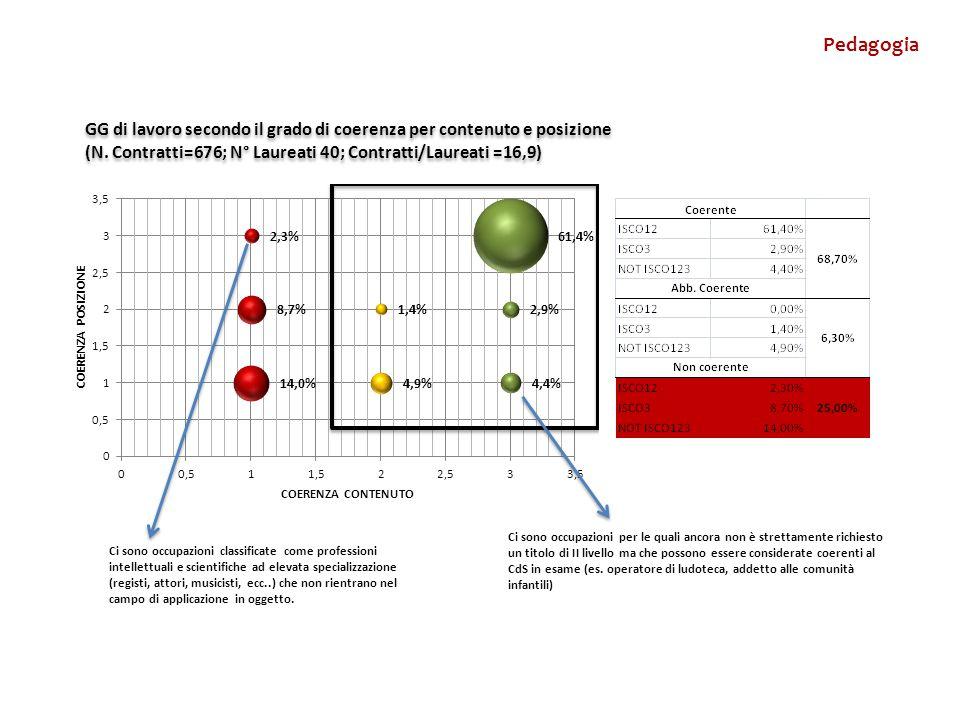 GG di lavoro secondo il grado di coerenza per contenuto e posizione (N.