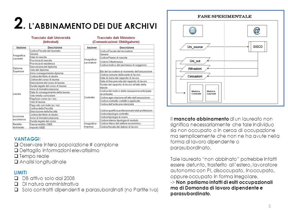 5 2. L'ABBINAMENTO DEI DUE ARCHIVI LIMITI  DB attivo solo dal 2008  Di natura amministrativa  Solo contratti dipendenti e parasubordinati (no Parti