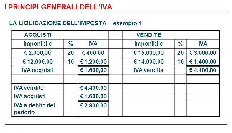 I PRINCIPI GENERALI DELL'IVA LA LIQUIDAZIONE DELL'IMPOSTA – esempio 1 ACQUISTIVENDITE Imponibile%IVAImponibile%IVA € 2.000,0020€ 400,00€ 15.000,0020€ 3.000,00 € 12.000,0010€ 1.200,00€ 14.000,0010€ 1.400,00 IVA acquisti€ 1.600,00IVA vendite€ 4.400,00 IVA vendite€ 4.400,00 IVA acquisti€ 1.600,00 IVA a debito del periodo € 2.800,00