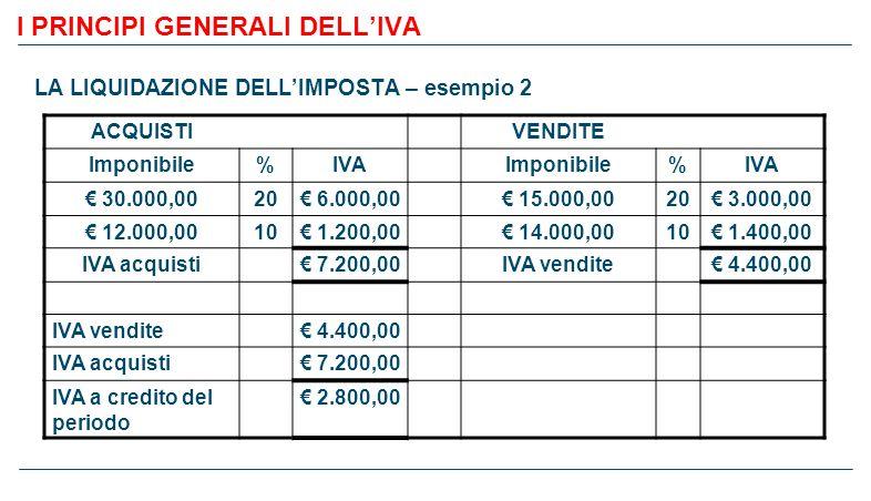 I PRINCIPI GENERALI DELL'IVA LA LIQUIDAZIONE DELL'IMPOSTA – esempio 2 ACQUISTIVENDITE Imponibile%IVAImponibile%IVA € 30.000,0020€ 6.000,00€ 15.000,0020€ 3.000,00 € 12.000,0010€ 1.200,00€ 14.000,0010€ 1.400,00 IVA acquisti€ 7.200,00IVA vendite€ 4.400,00 IVA vendite€ 4.400,00 IVA acquisti€ 7.200,00 IVA a credito del periodo € 2.800,00