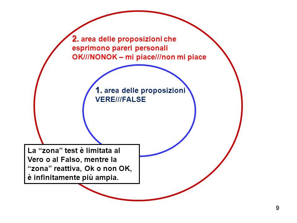 99 1. 1. area delle proposizioni VERE///FALSE 2.