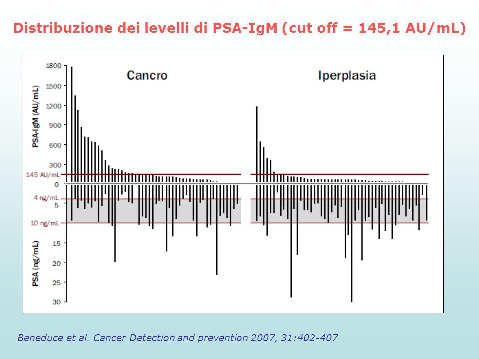 Distribuzione dei levelli di PSA-IgM (cut off = 145,1 AU/mL) Beneduce et al. Cancer Detection and prevention 2007, 31:402-407