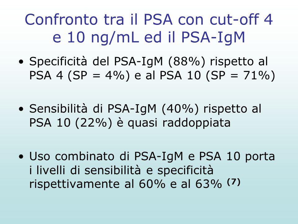Confronto tra il PSA con cut-off 4 e 10 ng/mL ed il PSA-IgM Specificità del PSA-IgM (88%) rispetto al PSA 4 (SP = 4%) e al PSA 10 (SP = 71%) Sensibili