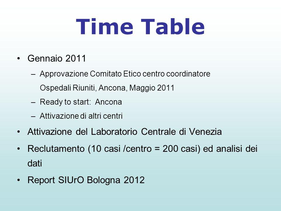 Gennaio 2011 –Approvazione Comitato Etico centro coordinatore Ospedali Riuniti, Ancona, Maggio 2011 –Ready to start: Ancona –Attivazione di altri cent