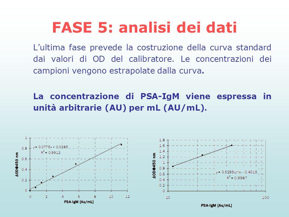 FASE 5: analisi dei dati L'ultima fase prevede la costruzione della curva standard dai valori di OD del calibratore. Le concentrazioni dei campioni ve
