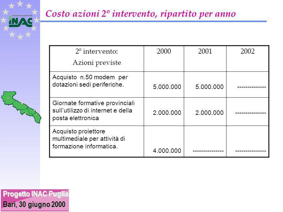 Progetto INAC Puglia Bari, 30 giugno 2000 Costo azioni 2º intervento, ripartito per anno 2º intervento: Azioni previste 200020012002 Acquisto n.50 modem per dotazioni sedi periferiche.
