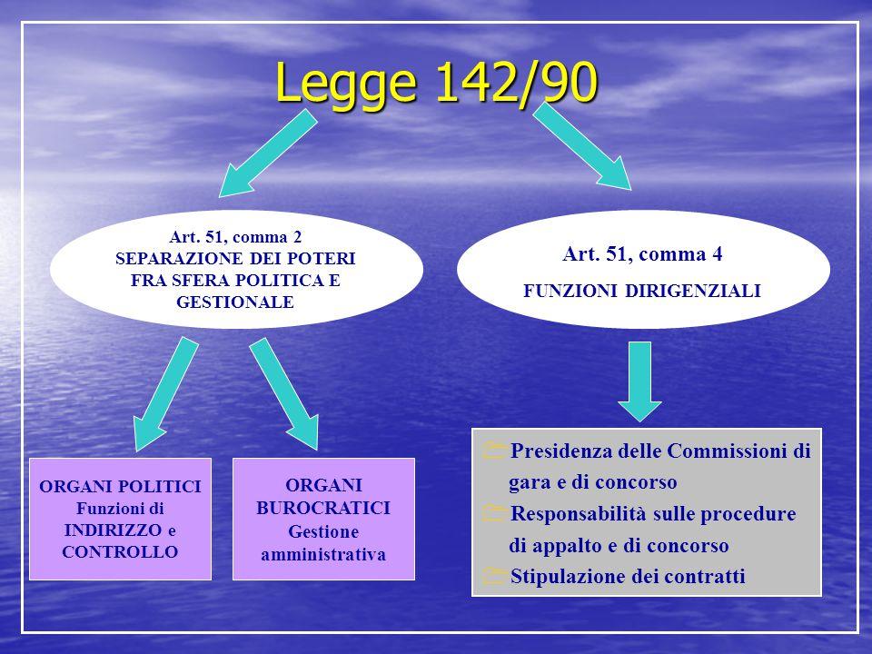 Legge 142/90 Art. 51, comma 2 SEPARAZIONE DEI POTERI FRA SFERA POLITICA E GESTIONALE Art. 51, comma 4 FUNZIONI DIRIGENZIALI ORGANI POLITICI Funzioni d