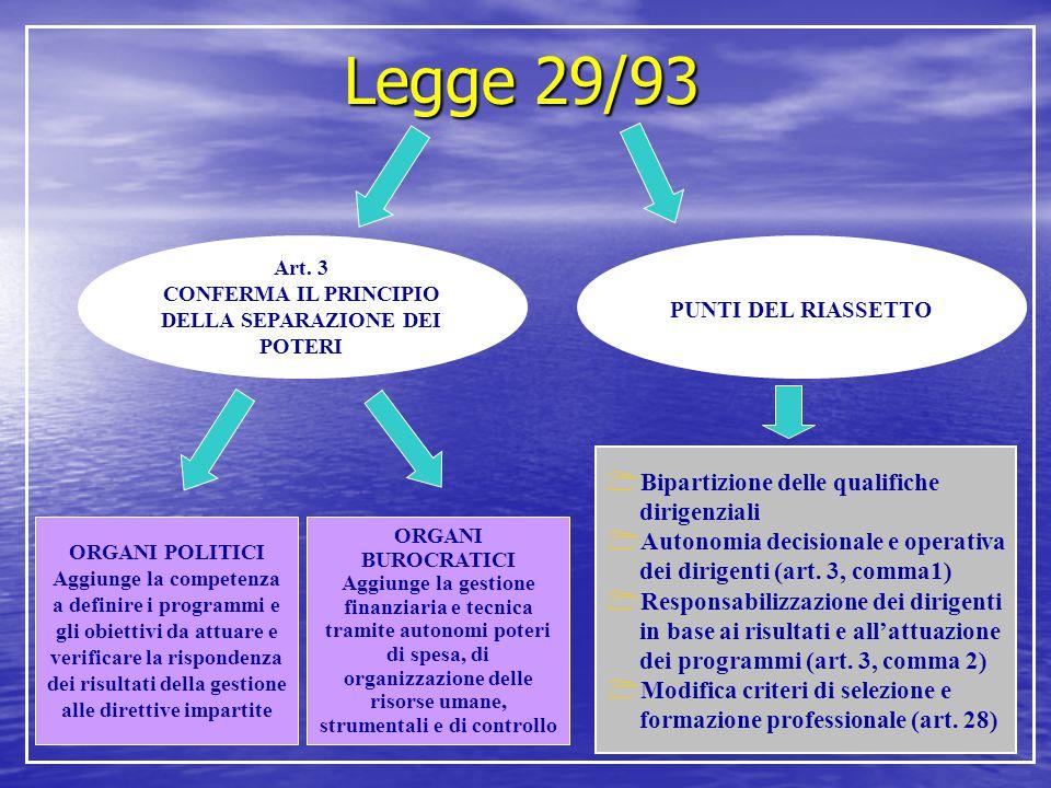 Legge 29/93 Art. 3 CONFERMA IL PRINCIPIO DELLA SEPARAZIONE DEI POTERI PUNTI DEL RIASSETTO ORGANI POLITICI Aggiunge la competenza a definire i programm