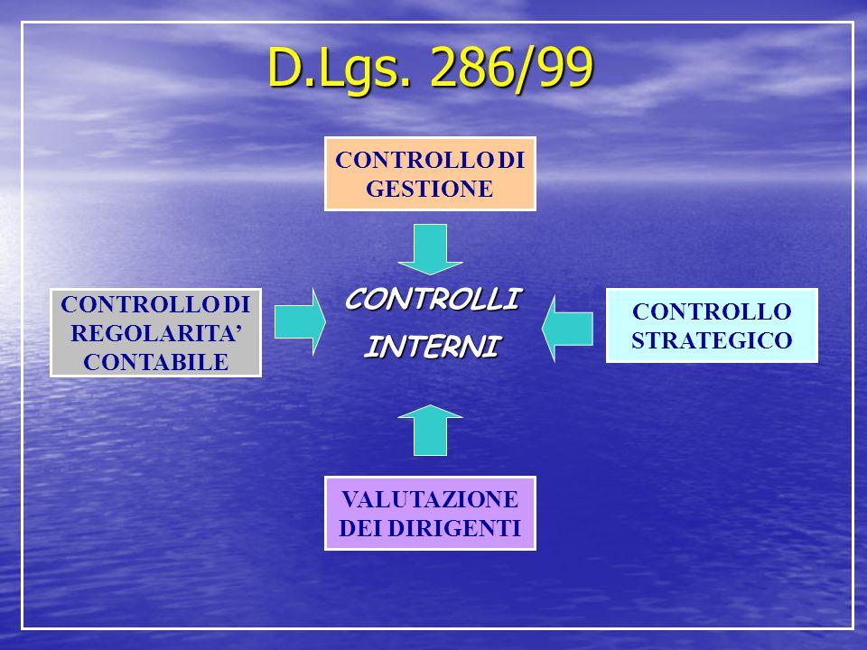 D.Lgs. 286/99 CONTROLLIINTERNI CONTROLLO DI GESTIONE CONTROLLO STRATEGICO CONTROLLO DI REGOLARITA' CONTABILE VALUTAZIONE DEI DIRIGENTI