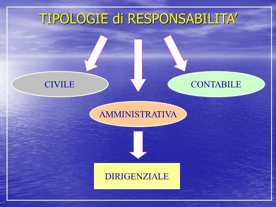 TIPOLOGIE di RESPONSABILITA' CIVILE AMMINISTRATIVA CONTABILE DIRIGENZIALE