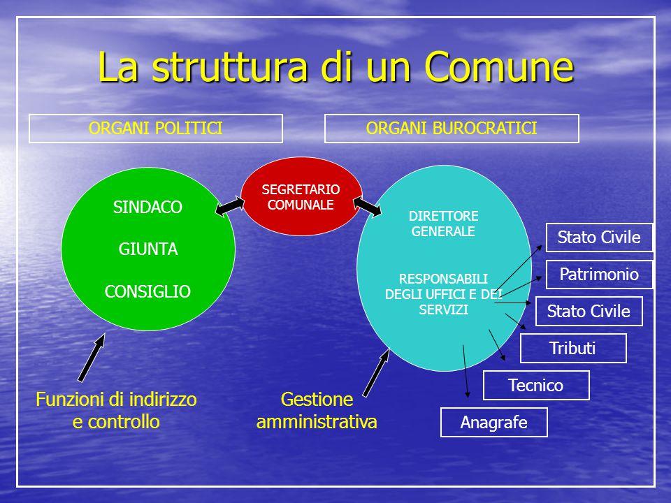 La struttura di un Comune ORGANI POLITICI Tecnico Tributi Anagrafe Patrimonio Stato Civile SINDACO GIUNTA CONSIGLIO SEGRETARIO COMUNALE DIRETTORE GENE