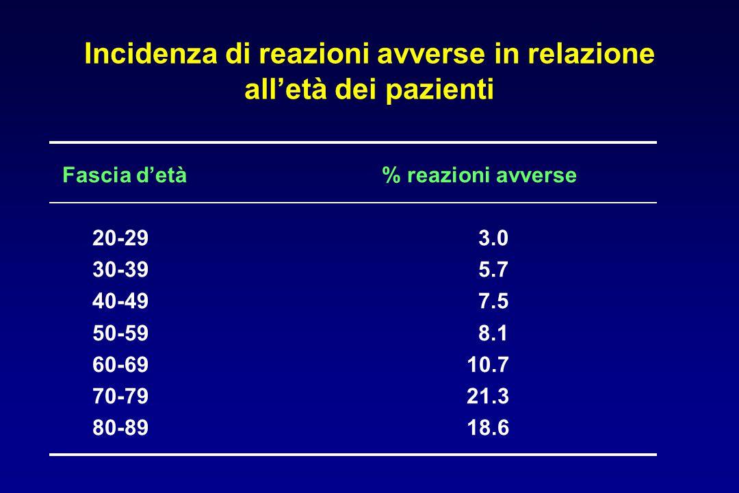 Incidenza di reazioni avverse in relazione all'età dei pazienti Fascia d'età 20-29 30-39 40-49 50-59 60-69 70-79 80-89 % reazioni avverse 3.0 5.7 7.5 8.1 10.7 21.3 18.6
