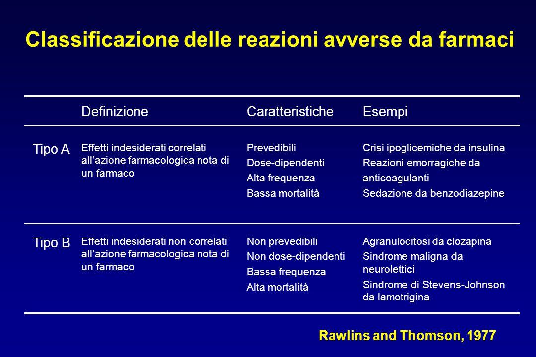 DefinizioneCaratteristicheEsempi Tipo A Effetti indesiderati correlati all'azione farmacologica nota di un farmaco Prevedibili Dose-dipendenti Alta frequenza Bassa mortalità Crisi ipoglicemiche da insulina Reazioni emorragiche da anticoagulanti Sedazione da benzodiazepine Tipo B Effetti indesiderati non correlati all'azione farmacologica nota di un farmaco Non prevedibili Non dose-dipendenti Bassa frequenza Alta mortalità Agranulocitosi da clozapina Sindrome maligna da neurolettici Sindrome di Stevens-Johnson da lamotrigina Classificazione delle reazioni avverse da farmaci Rawlins and Thomson, 1977