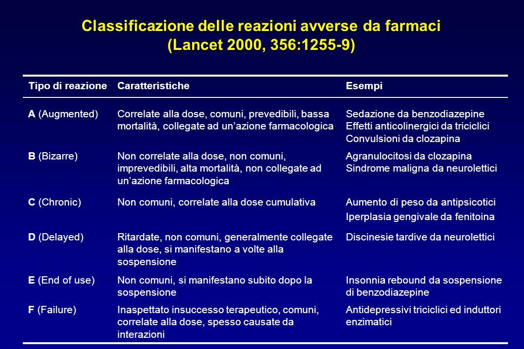 Classificazione delle reazioni avverse da farmaci (Lancet 2000, 356:1255-9) Tipo di reazioneCaratteristicheEsempi A (Augmented)Correlate alla dose, comuni, prevedibili, bassa mortalità, collegate ad un'azione farmacologica Sedazione da benzodiazepine Effetti anticolinergici da triciclici Convulsioni da clozapina B (Bizarre)Non correlate alla dose, non comuni, imprevedibili, alta mortalità, non collegate ad un'azione farmacologica Agranulocitosi da clozapina Sindrome maligna da neurolettici C (Chronic)Non comuni, correlate alla dose cumulativaAumento di peso da antipsicotici Iperplasia gengivale da fenitoina D (Delayed)Ritardate, non comuni, generalmente collegate alla dose, si manifestano a volte alla sospensione Discinesie tardive da neurolettici E (End of use)Non comuni, si manifestano subito dopo la sospensione Insonnia rebound da sospensione di benzodiazepine F (Failure)Inaspettato insuccesso terapeutico, comuni, correlate alla dose, spesso causate da interazioni Antidepressivi triciclici ed induttori enzimatici