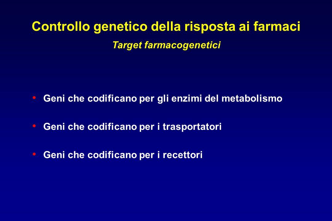 Controllo genetico della risposta ai farmaci Target farmacogenetici Geni che codificano per gli enzimi del metabolismo Geni che codificano per i trasportatori Geni che codificano per i recettori