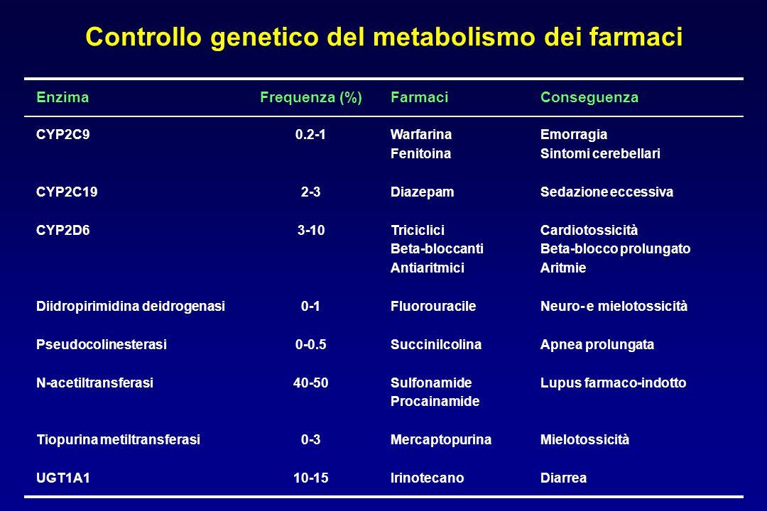 Controllo genetico del metabolismo dei farmaci EnzimaFrequenza (%)FarmaciConseguenza CYP2C9 CYP2C19 CYP2D6 Diidropirimidina deidrogenasi Pseudocolinesterasi N-acetiltransferasi Tiopurina metiltransferasi UGT1A1 0.2-1 2-3 3-10 0-1 0-0.5 40-50 0-3 10-15 Warfarina Fenitoina Diazepam Triciclici Beta-bloccanti Antiaritmici Fluorouracile Succinilcolina Sulfonamide Procainamide Mercaptopurina Irinotecano Emorragia Sintomi cerebellari Sedazione eccessiva Cardiotossicità Beta-blocco prolungato Aritmie Neuro- e mielotossicità Apnea prolungata Lupus farmaco-indotto Mielotossicità Diarrea