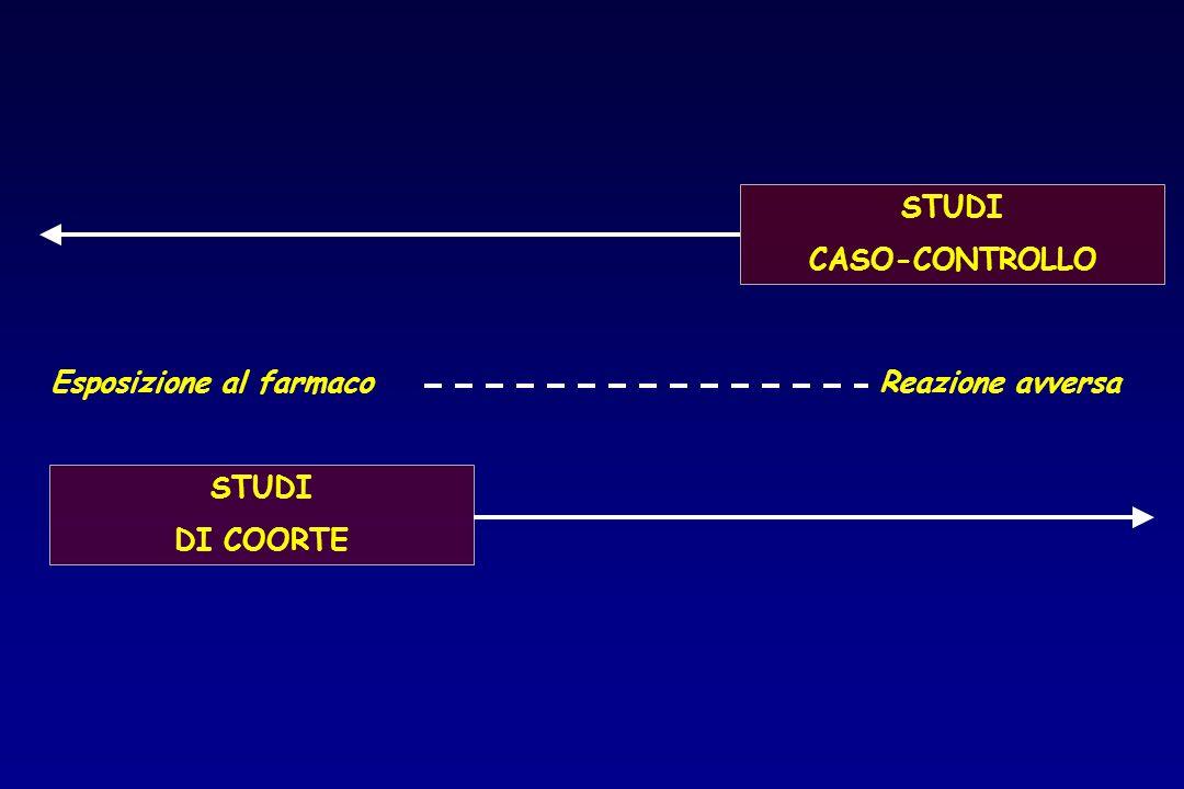 STUDI CASO-CONTROLLO STUDI DI COORTE Esposizione al farmacoReazione avversa