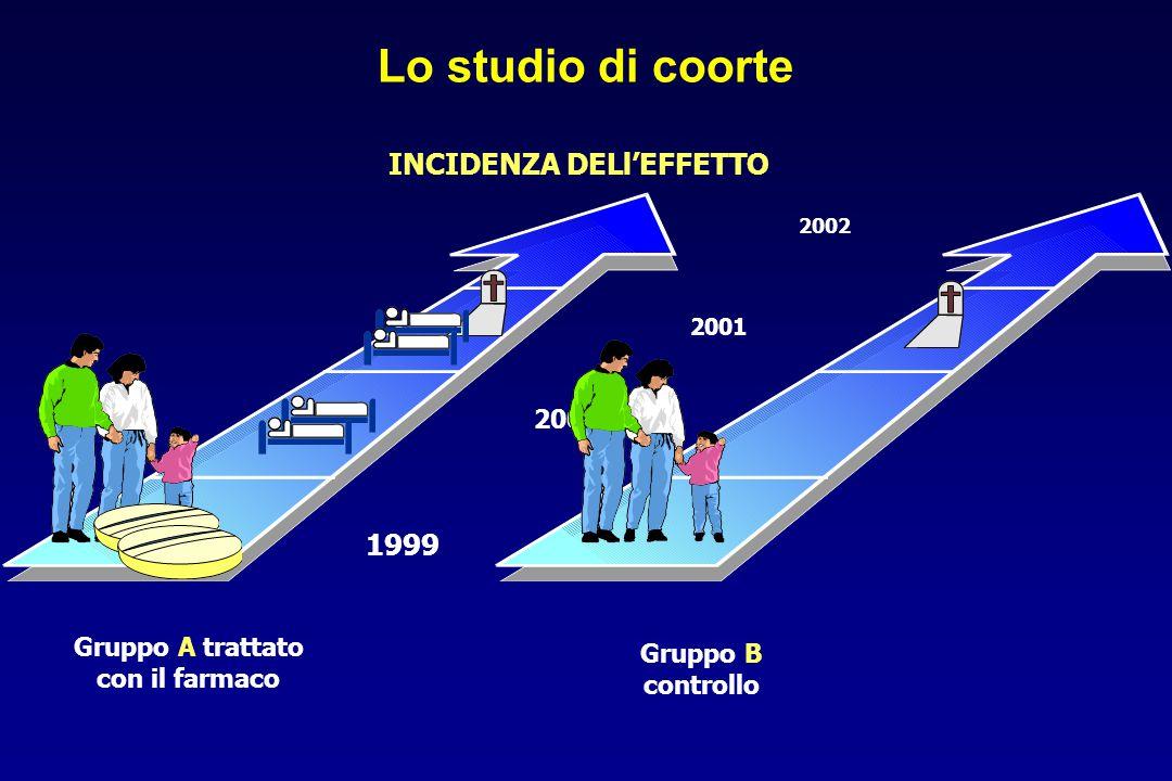 Lo studio di coorte INCIDENZA DELl'EFFETTO 2002 2001 2000 1999 Gruppo A trattato con il farmaco Gruppo B controllo