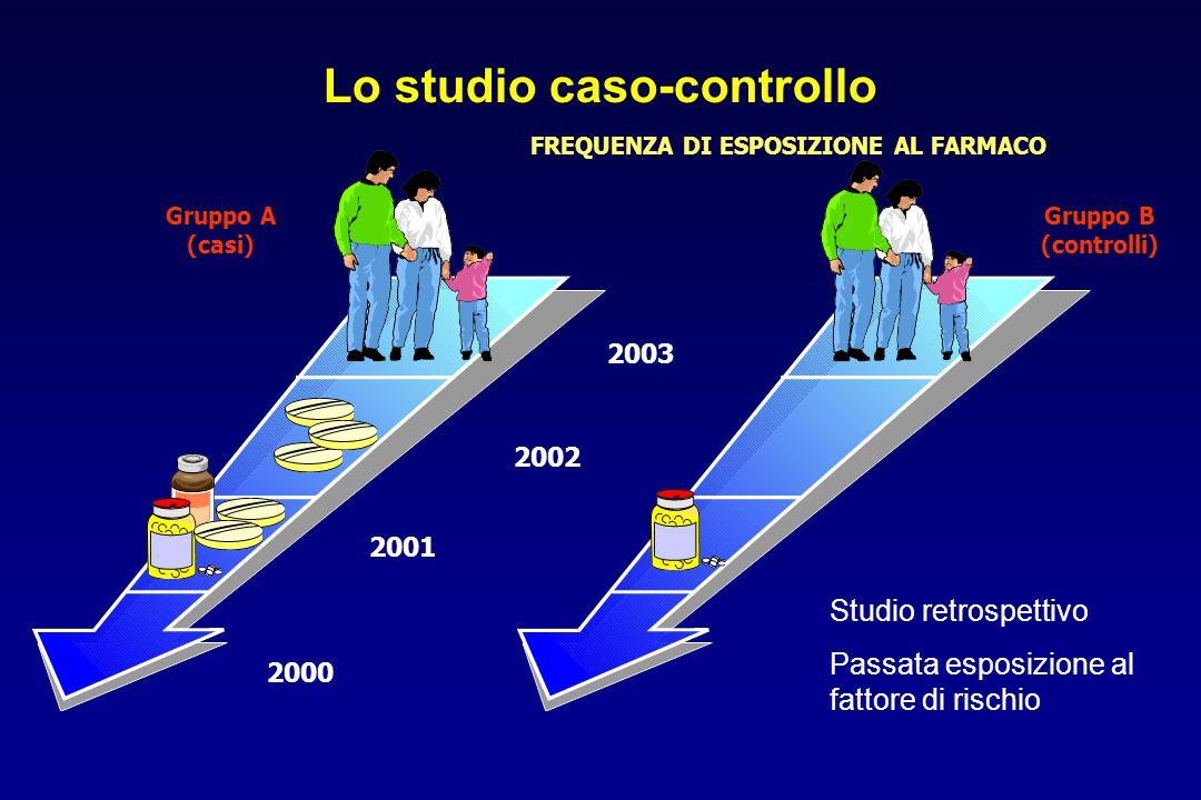 Lo studio caso-controllo FREQUENZA DI ESPOSIZIONE AL FARMACO 2003 2002 2001 2000 Gruppo A (casi) Gruppo B (controlli) Studio retrospettivo Passata esposizione al fattore di rischio