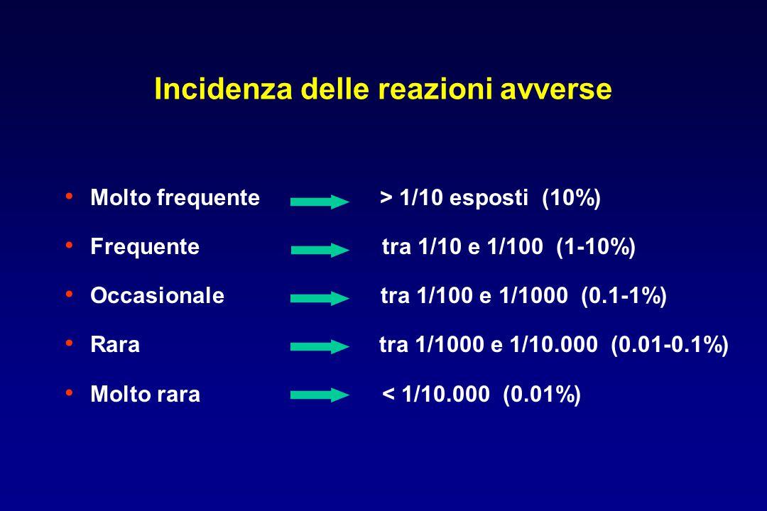Incidenza di reazioni avverse in relazione al numero di farmaci assunti N° di farmaci assunti >5 6-10 11-15 16-20 >21 % reazioni avverse 4.2 7.4 24.2 40.0 45.0