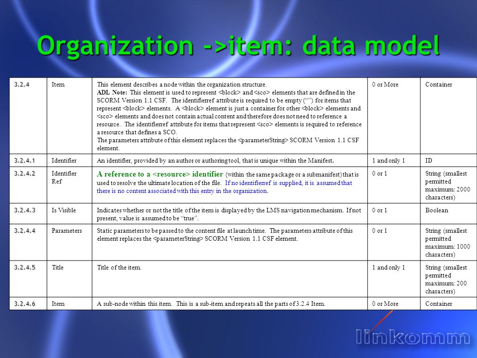 Organization ->item: data model 3.2.4 ItemThis element describes a node within the organization structure.