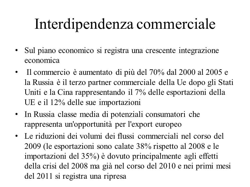 Interdipendenza commerciale Sul piano economico si registra una crescente integrazione economica Il commercio è aumentato di più del 70% dal 2000 al 2