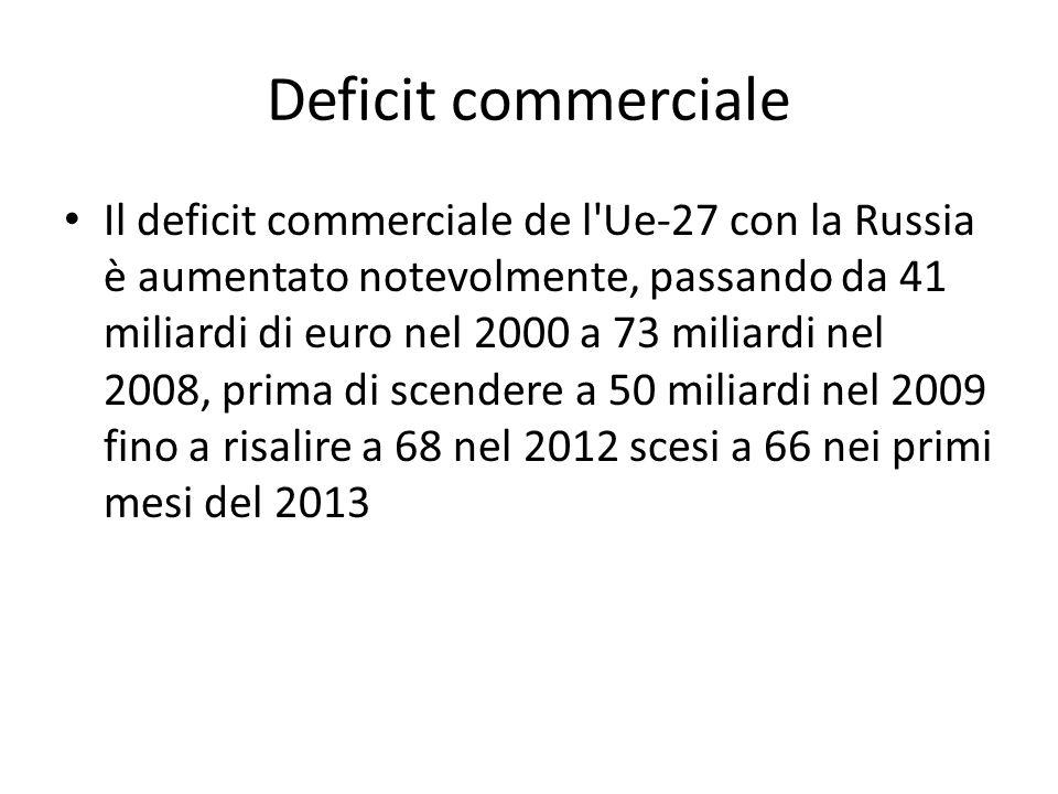 Deficit commerciale Il deficit commerciale de l'Ue-27 con la Russia è aumentato notevolmente, passando da 41 miliardi di euro nel 2000 a 73 miliardi n