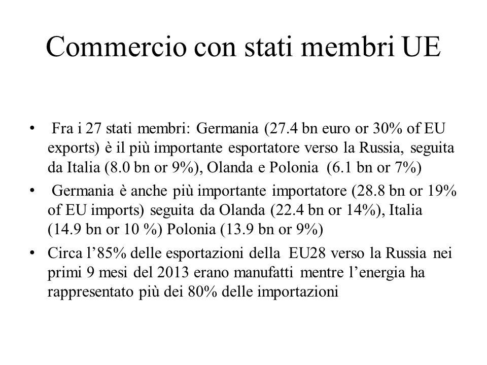Commercio con stati membri UE Fra i 27 stati membri: Germania (27.4 bn euro or 30% of EU exports) è il più importante esportatore verso la Russia, seg