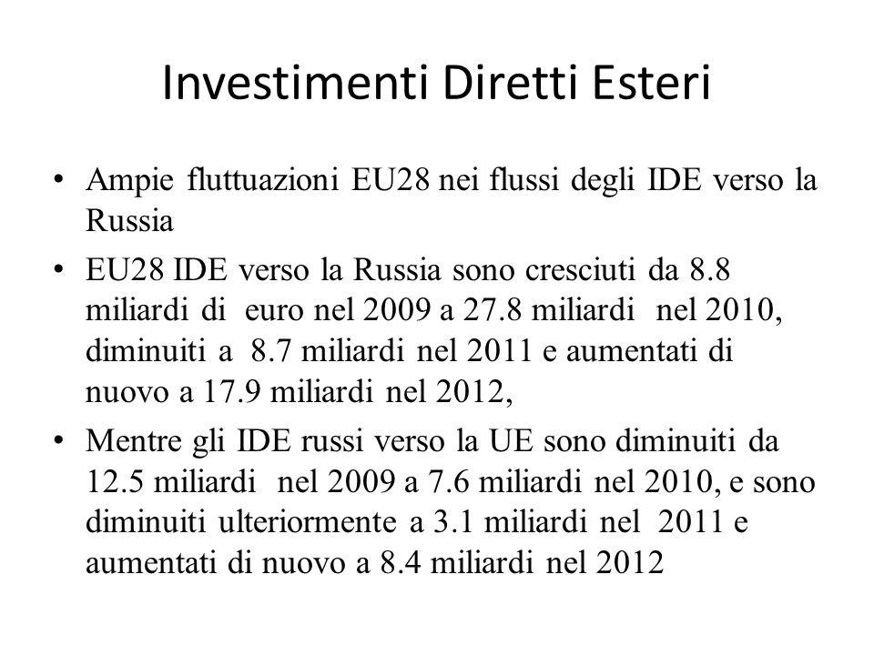 Investimenti Diretti Esteri Ampie fluttuazioni EU28 nei flussi degli IDE verso la Russia EU28 IDE verso la Russia sono cresciuti da 8.8 miliardi di eu