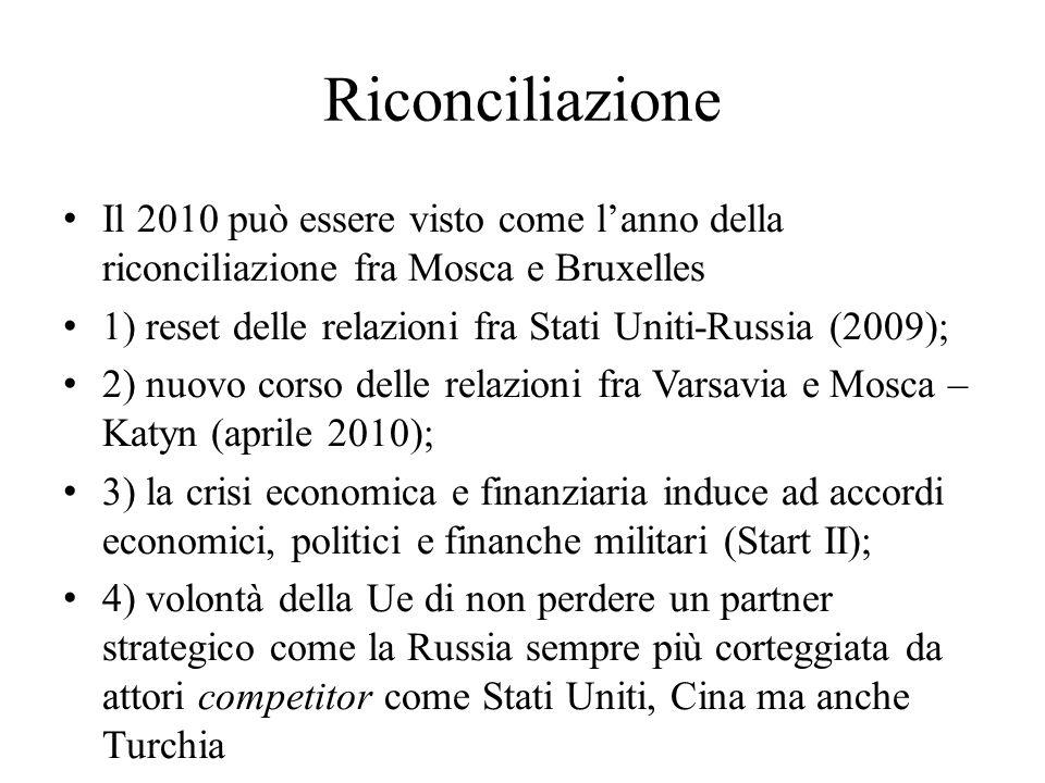 Riconciliazione Il 2010 può essere visto come l'anno della riconciliazione fra Mosca e Bruxelles 1) reset delle relazioni fra Stati Uniti-Russia (2009