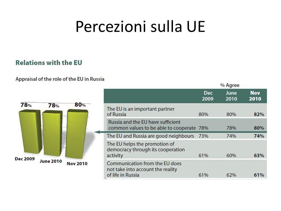 Percezioni sulla UE