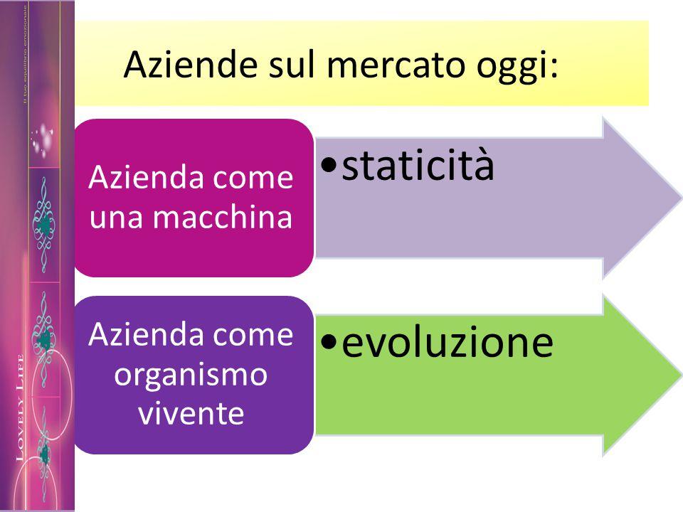 Aziende sul mercato oggi: staticità Azienda come una macchina evoluzione Azienda come organismo vivente