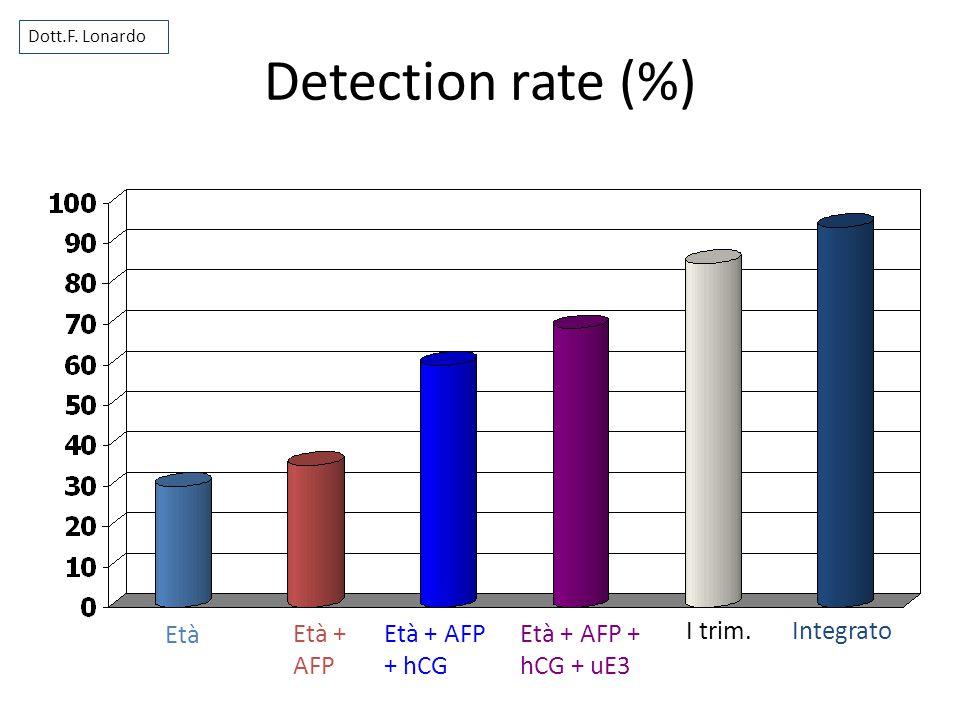 Detection rate (%) Età Età + AFP + hCG Età + AFP + hCG + uE3 I trim.Integrato Dott.F. Lonardo